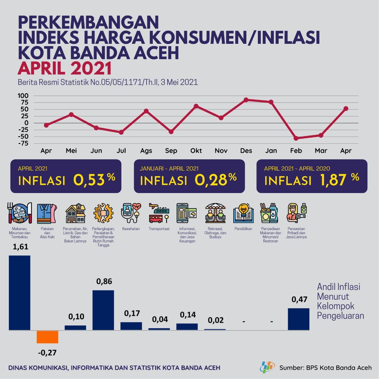 Banda Aceh Alami Inflasi 0 53 Pada April 2021 Diskominfo Banda Aceh